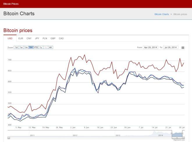 fail_charts