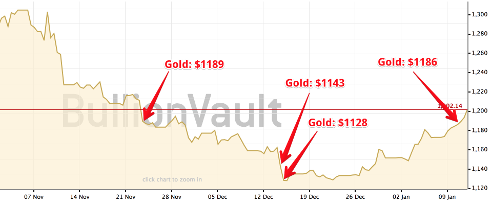 Gold live price chart forexpros