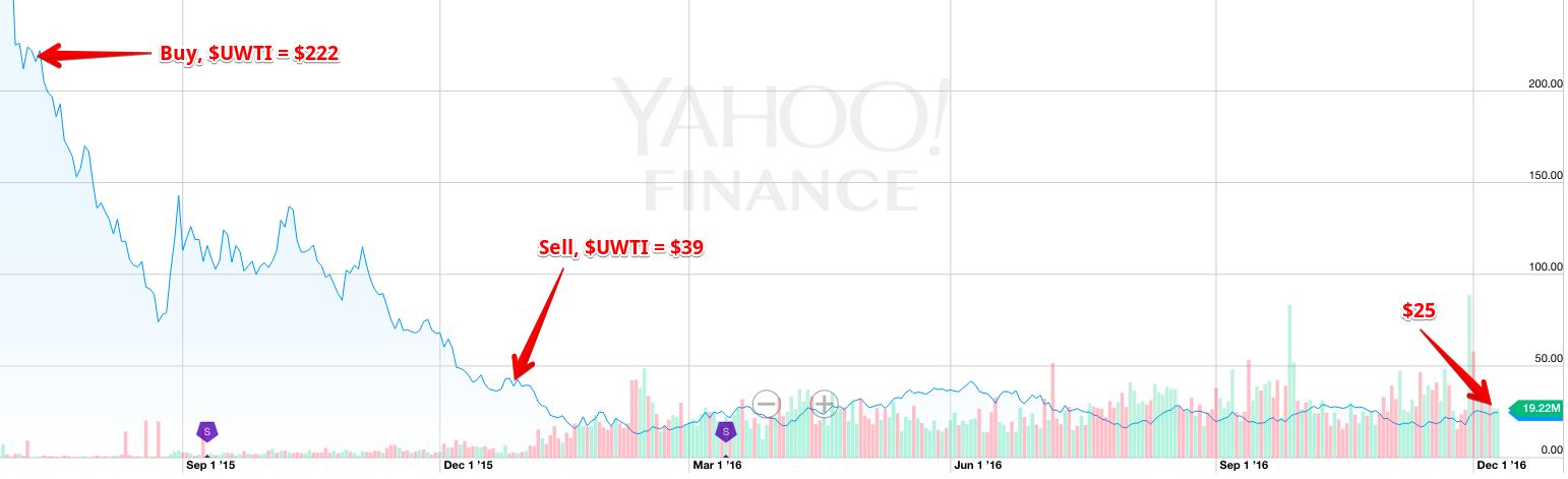 Crude oil new wti crude chart yahoo