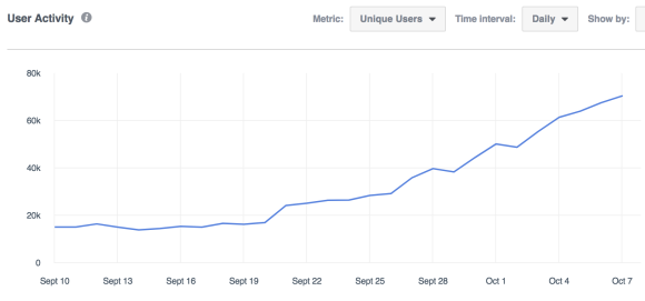 Analytics – Prime Peaks – Active users 2017-10-08 12-05-26