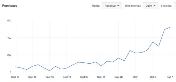 Analytics – Prime Peaks – Revenue 2017-10-08 12-16-40
